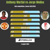 Anthony Martial vs Jorge Molina h2h player stats