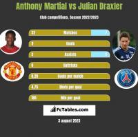 Anthony Martial vs Julian Draxler h2h player stats