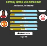 Anthony Martial vs Keinan Davis h2h player stats