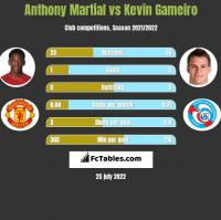 Anthony Martial vs Kevin Gameiro h2h player stats