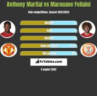 Anthony Martial vs Marouane Fellaini h2h player stats