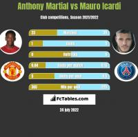 Anthony Martial vs Mauro Icardi h2h player stats
