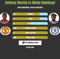 Anthony Martial vs Michy Batshuayi h2h player stats