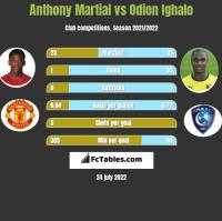 Anthony Martial vs Odion Ighalo h2h player stats