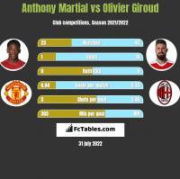 Anthony Martial vs Olivier Giroud h2h player stats