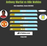 Anthony Martial vs Ollie Watkins h2h player stats