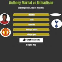 Anthony Martial vs Richarlison h2h player stats