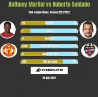 Anthony Martial vs Roberto Soldado h2h player stats