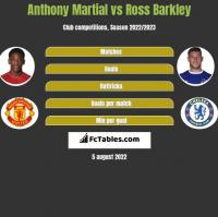 Anthony Martial vs Ross Barkley h2h player stats