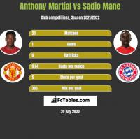 Anthony Martial vs Sadio Mane h2h player stats