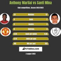 Anthony Martial vs Santi Mina h2h player stats