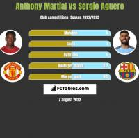 Anthony Martial vs Sergio Aguero h2h player stats