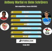 Anthony Martial vs Siebe Schrijvers h2h player stats
