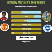Anthony Martial vs Solly March h2h player stats