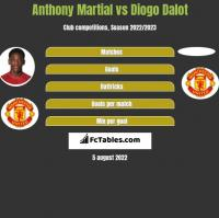 Anthony Martial vs Diogo Dalot h2h player stats