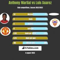 Anthony Martial vs Luis Suarez h2h player stats