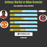 Anthony Martial vs Rhian Brewster h2h player stats