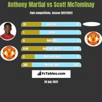 Anthony Martial vs Scott McTominay h2h player stats