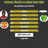 Anthony Martial vs Adam Uche Idah h2h player stats