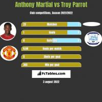 Anthony Martial vs Troy Parrot h2h player stats