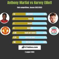 Anthony Martial vs Harvey Elliott h2h player stats