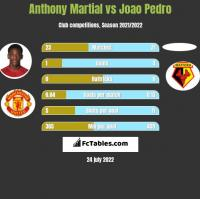 Anthony Martial vs Joao Pedro h2h player stats