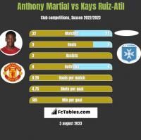 Anthony Martial vs Kays Ruiz-Atil h2h player stats