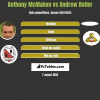 Anthony McMahon vs Andrew Butler h2h player stats