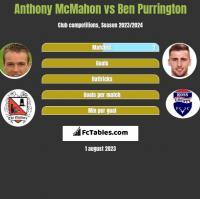 Anthony McMahon vs Ben Purrington h2h player stats