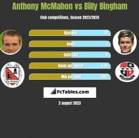 Anthony McMahon vs Billy Bingham h2h player stats