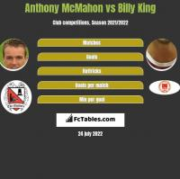 Anthony McMahon vs Billy King h2h player stats