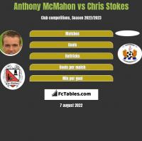 Anthony McMahon vs Chris Stokes h2h player stats