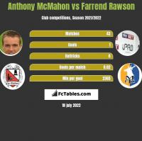 Anthony McMahon vs Farrend Rawson h2h player stats