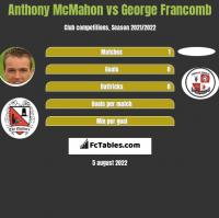 Anthony McMahon vs George Francomb h2h player stats