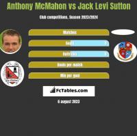Anthony McMahon vs Jack Levi Sutton h2h player stats