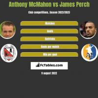 Anthony McMahon vs James Perch h2h player stats