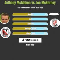 Anthony McMahon vs Joe McNerney h2h player stats