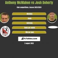 Anthony McMahon vs Josh Doherty h2h player stats