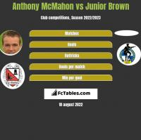 Anthony McMahon vs Junior Brown h2h player stats