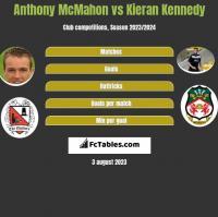 Anthony McMahon vs Kieran Kennedy h2h player stats