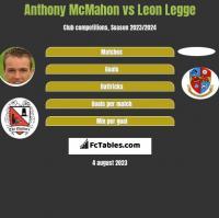 Anthony McMahon vs Leon Legge h2h player stats