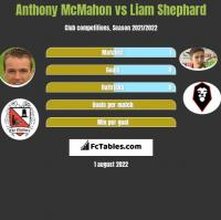 Anthony McMahon vs Liam Shephard h2h player stats