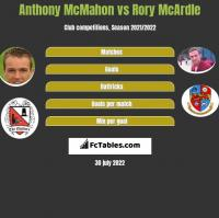 Anthony McMahon vs Rory McArdle h2h player stats