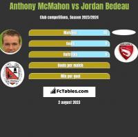 Anthony McMahon vs Jordan Bedeau h2h player stats