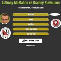 Anthony McMahon vs Bradley Stevenson h2h player stats