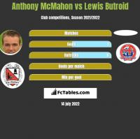 Anthony McMahon vs Lewis Butroid h2h player stats