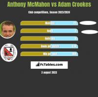 Anthony McMahon vs Adam Crookes h2h player stats