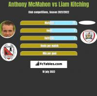Anthony McMahon vs Liam Kitching h2h player stats