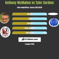 Anthony McMahon vs Tyler Cordner h2h player stats
