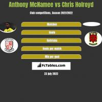 Anthony McNamee vs Chris Holroyd h2h player stats